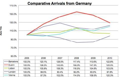 ITIC Arrivals from Germany