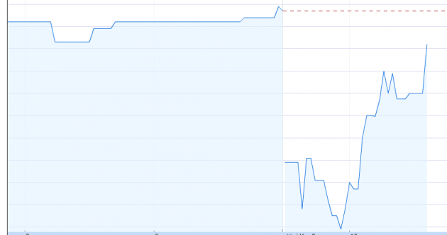 Here's how the stock market reacted to news of Alex Ferguson's retirement